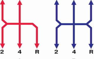 На каких оборотах нужно переключать передачи? разбор моментов