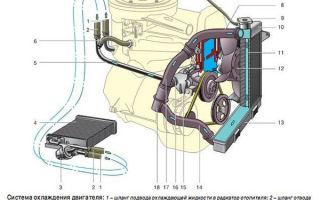 Замена охлаждающей жидкости на ВАЗ 2106 – проводим каждые 40000 км пробега