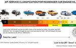 Расшифровка автомобильных масел – что означают буквы и критерии выбора