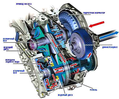 Что такое вариаторная коробка передач? Подробный, авторский разбор