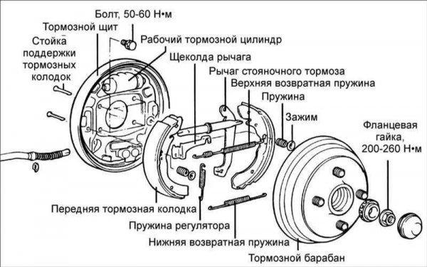 Основные признаки износа тормозных колодок. Когда тянуть больше нельзя
