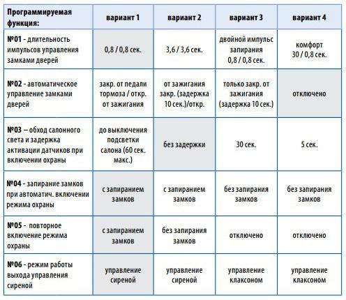 Пошаговая инструкция по эксплуатации сигнализации starline а91, а92, а93 и а94