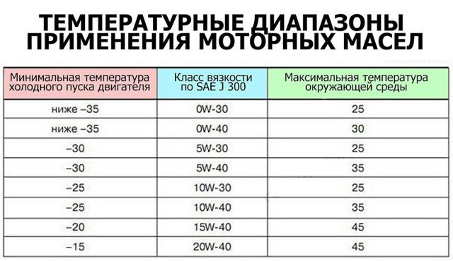 В чем разница между маслом 0w30 и 5w30? Говорим по фактам