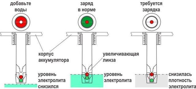 Как правильно измерить и проверить плотность электролита в аккумуляторе ареометром?