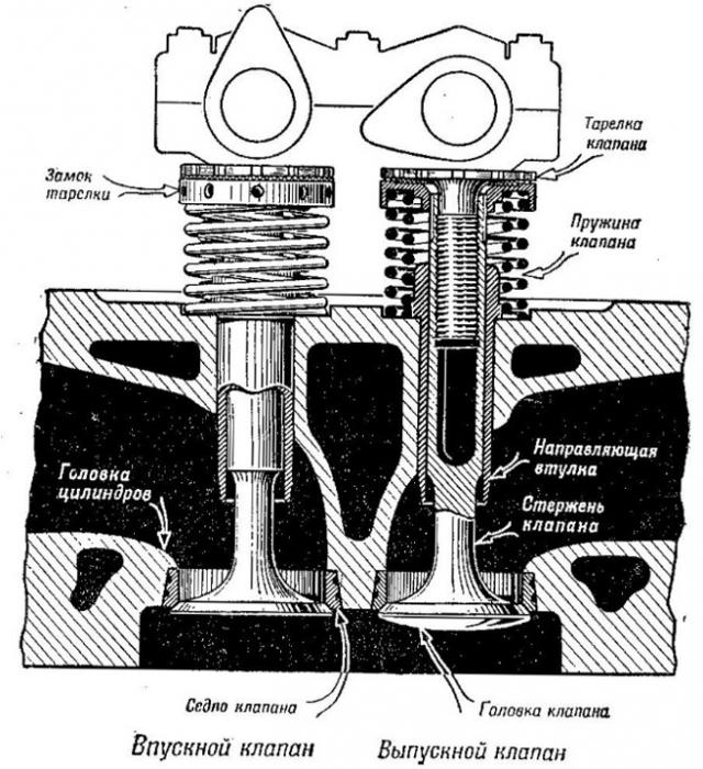 Симптомы и признаки прогоревшего клапана. Точно определяем проблему
