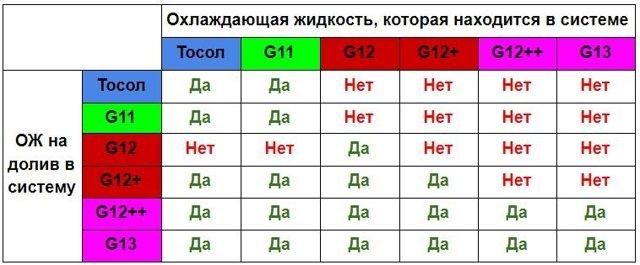 В чем разница между антифризами g11 и g12? Рассматриваем на фактах и примерах