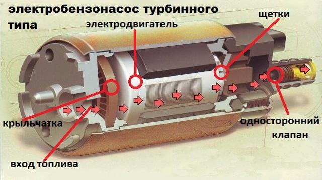 Самостоятельная замена сетки бензонасоса на ваз 2114. Что и как нужно сделать