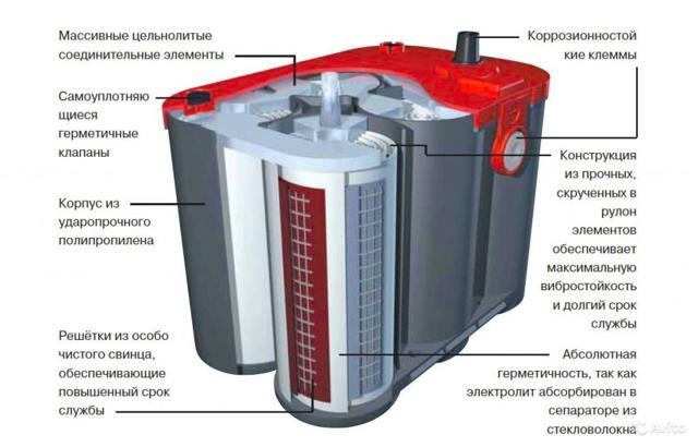Каким напряжением нужно заряжать автомобильный аккумулятор? Тонкости зарядки и эксплуатации