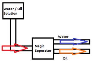 Простые советы, как отделить воду от бензина