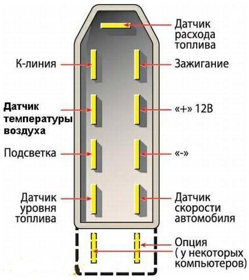 Все о маршрутном компьютере на ваз 2110