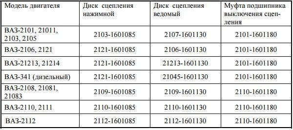 Какое сцепление лучше поставить на ваз 2110 и 2114? Выбор имеет значение