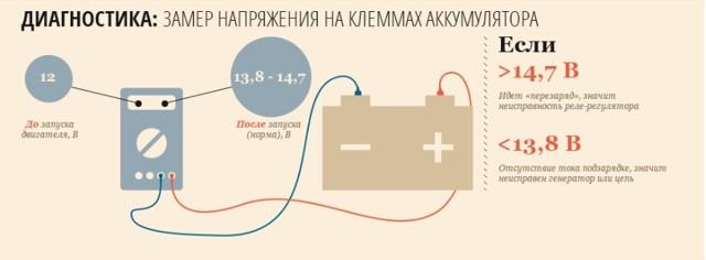 Неисправности генератора и способы их устранения. Основные причины и их решения