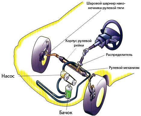 Что заливается в гидроусилитель руля? Выбор масел для исправной работы