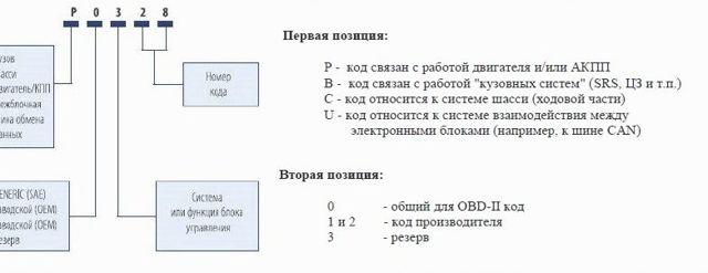 Что означают коды ошибок 84 и 89 на chevrolet cruze? Разбираем беду