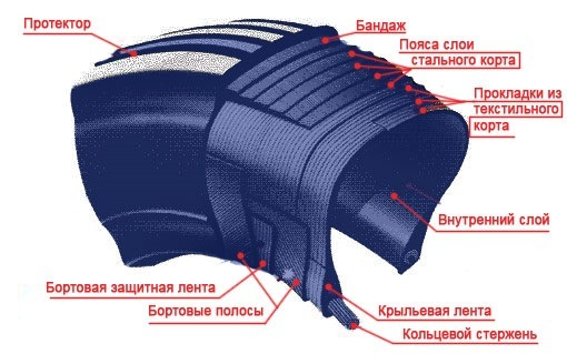 Как отличить бескамерную шину от камерной? Учимся делать на глаз