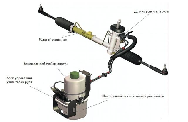 Что делать, если подклинивает гидроусилитель руля?