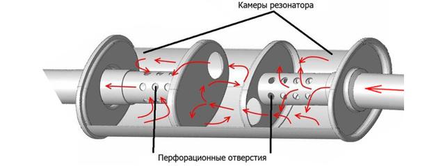 Что такое резонатор глушителя и для чего он вообще нужен?