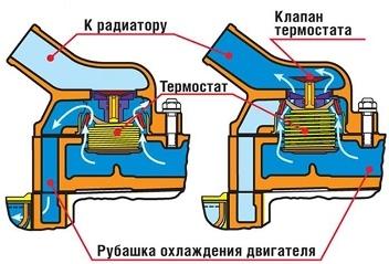 Замена термостата на приоре (2170). Как это нужно делать