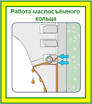 Признаки износа маслосъемных колец. Это стоит запомнить