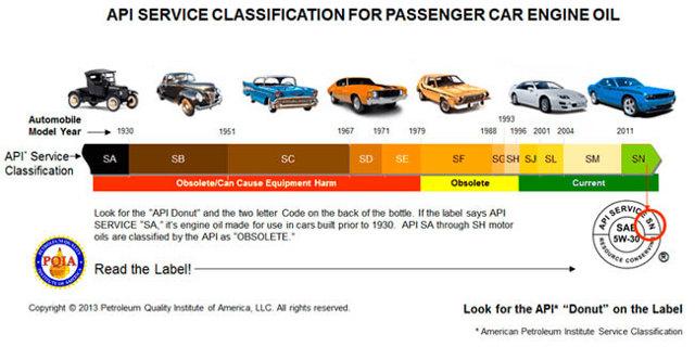 Расшифровка автомобильных масел. Что означают буквы и критерии выбора