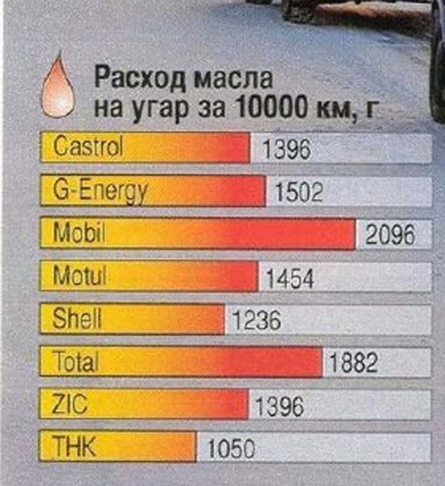 Какой расход масла считается нормальным? Цифры, факты и мнение механиков