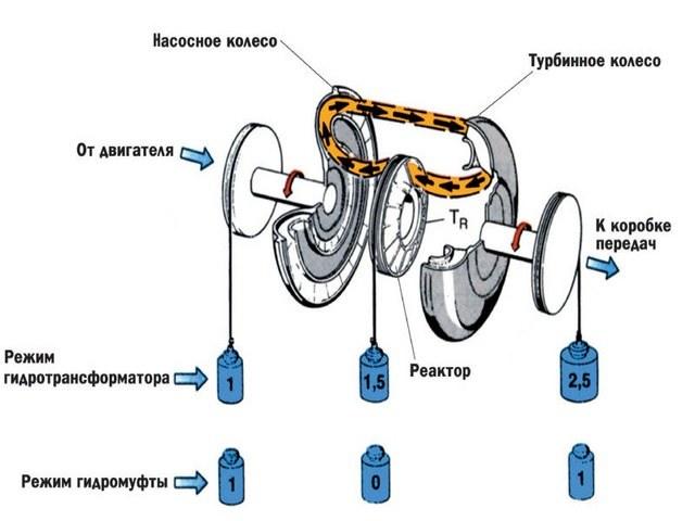 Ремонт гидротрансформатора акпп своими руками. Всему можно научиться
