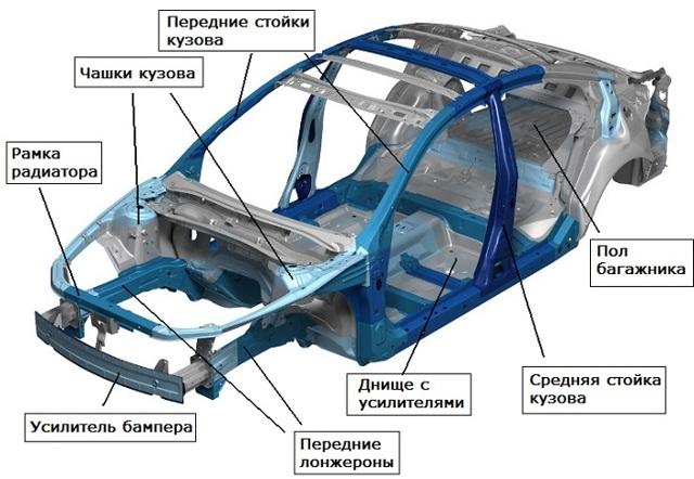 Что такое лонжероны в автомобиле и для чего они нужны? Подробный ответ