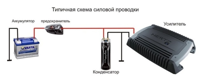 Как подключить усилитель и сабвуфер в машине. Звук всегда в приоритете