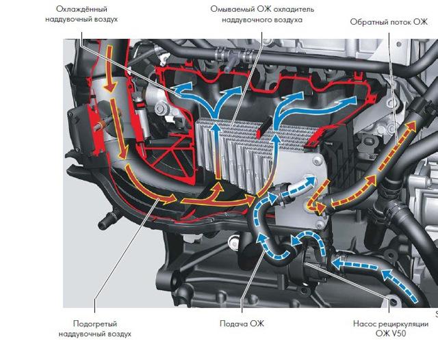 Надежность двигателей 1.4 tsi 122 л.С. И 150 л.С. Обзор в деталях