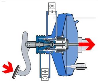 Как проверить вакуумный усилитель тормозов? Делаем все своими силами