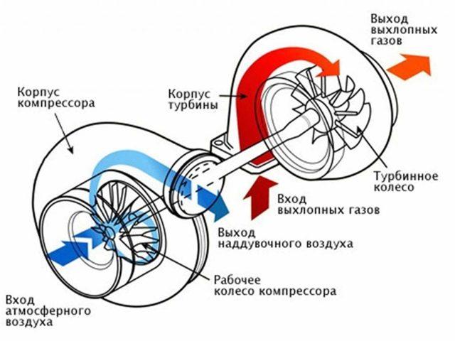 Установка турбины на ваз 2107 карбюратор. Последовательность действий