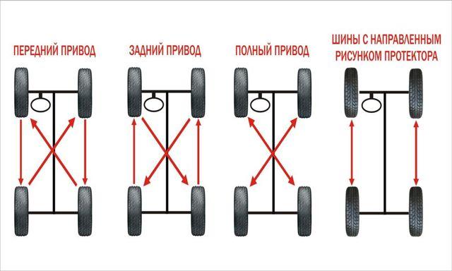 Почему машина жрет резину с внешней и внутренней стороны передних колес? Читай и устраняй