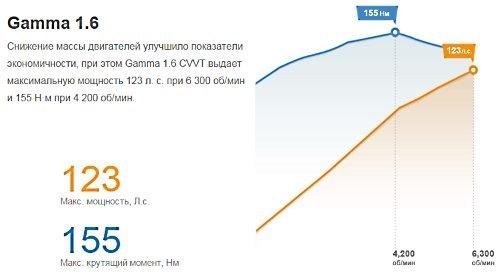 Ресурс двигателя hyundai solaris 1.6. Сколько пробегает?