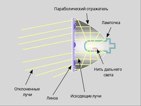Установка биксеноновых линз в фары h4. Пошаговое руководство