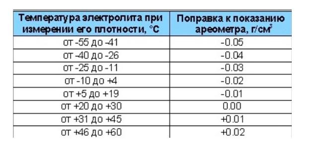 Как завести ваз 2114 и 2115 в мороз? Машины наши - проблемы общие