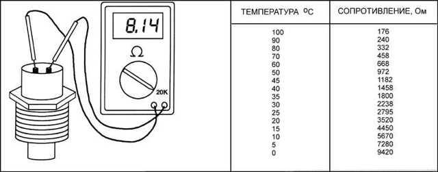 Замена датчика температуры охлаждающей жидкости. Когда это действительно требуется