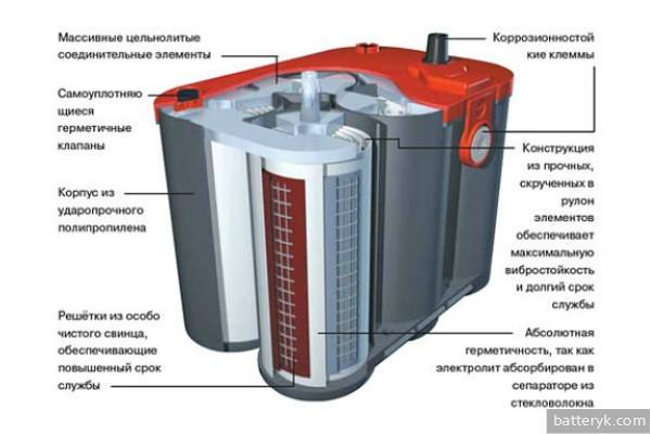 Какой аккумулятор лучше, гелевый или кислотный? Сравниваем и делаем выводы