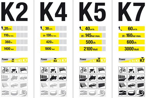 Какой керхер лучше купить для мойки машины? Обзор моделей