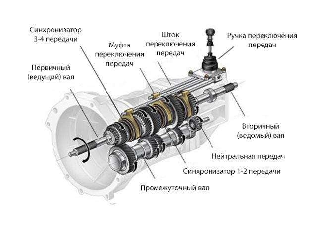 Почему не включаются передачи на заведенном двигателе? Наш список неисправностей