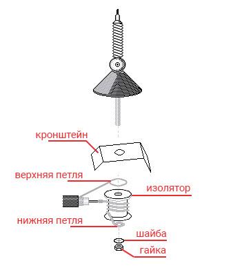 a0d41b39b8158e1b0c915463cdd72a5f - Антенны для автомобилей конструкция
