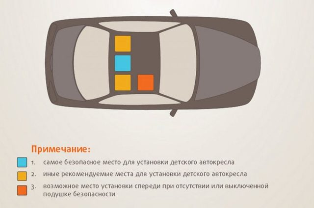 Где самое безопасное место в автомобиле для ребенка. Показываем на примерах