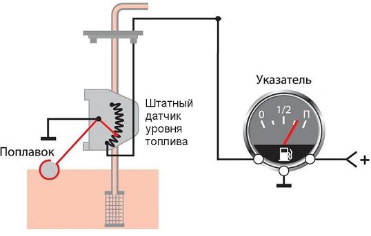 Почему не работает датчик уровня топлива? Распространенные причины и способы ремонта