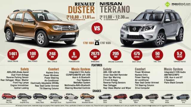 Что лучше - nissan terrano или renault duster? Сравнение и обзор внедорожников