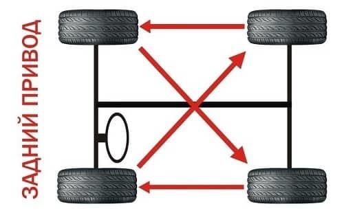 Как поменять колесо на машине пошагово? 7 пунктов и советы