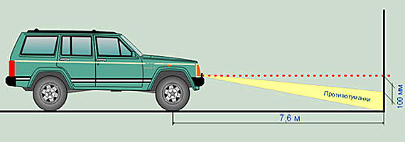 Как подключить противотуманки через реле? Инструкция