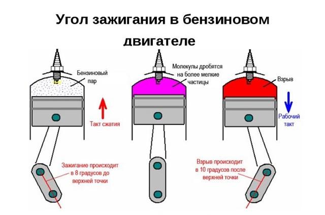 Как выставить и отрегулировать угол опережения зажигания? Когда беда именно в этом