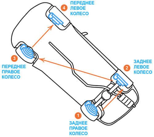 Последовательность прокачки тормозов. Как это правильно делать?
