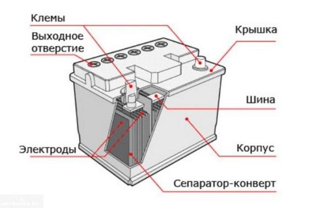 Почему при зарядке аккумулятора не кипит одна банка? Бывает, но не часто