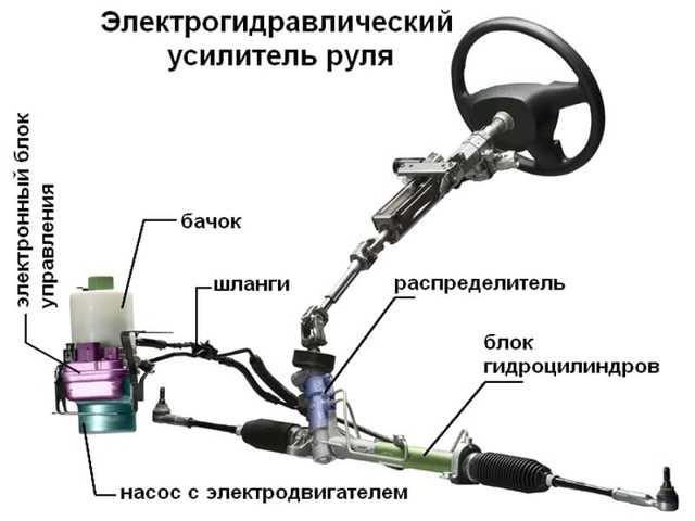 Как работает гидроусилитель руля? Его принцип и полное описание