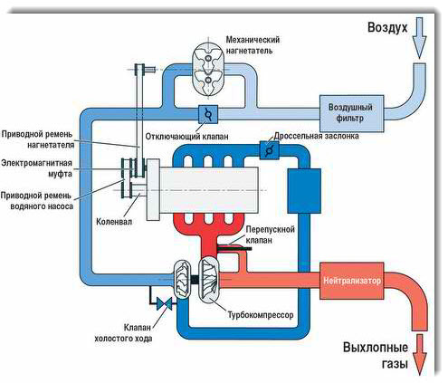 Что лучше - турбина или компрессор? Сравниваем и делаем выводы